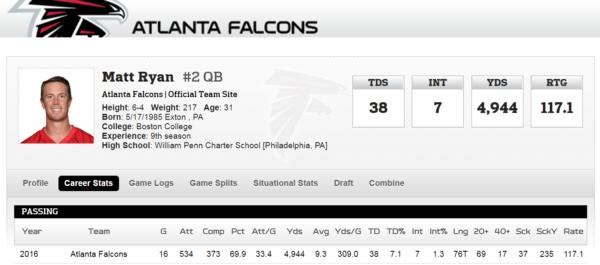 Stats Matt Ryant